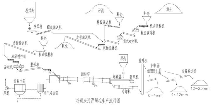 粉煤灰陶粒生产线流程图