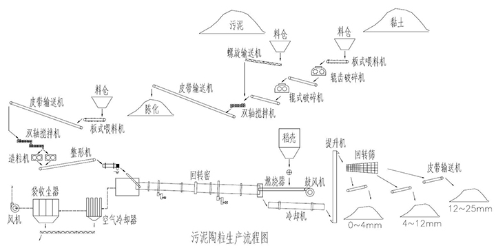 黏土陶粒生产线流程图