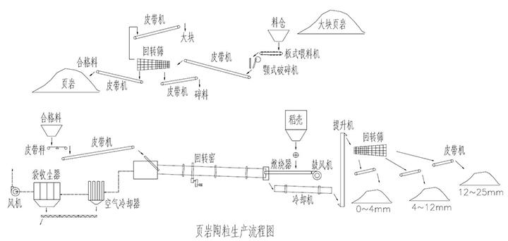 页岩陶粒生产线流程图
