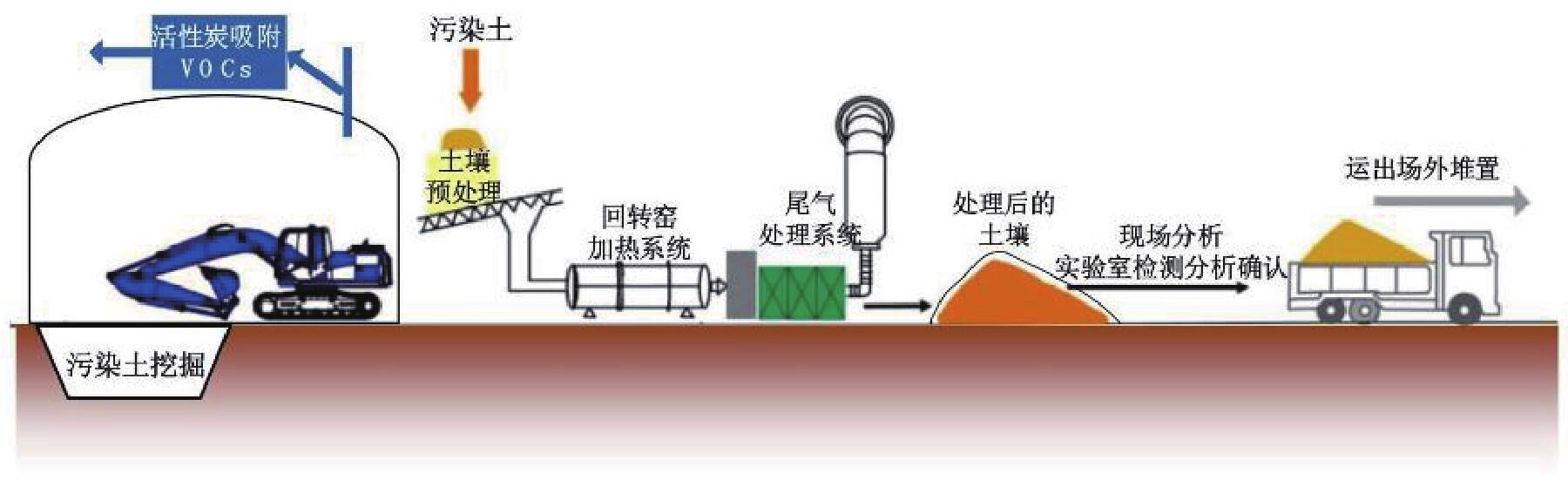 土壤修复系统工艺图.jpg